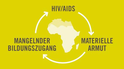 Teufelskreis aus Armut, Bildung und HIV