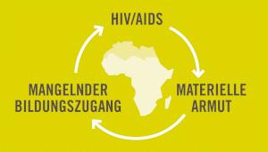 Diagramm Teufelskreis HIV und Armut